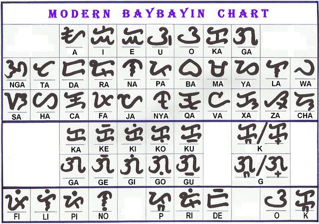 modern-baybayin-chart-tattoo